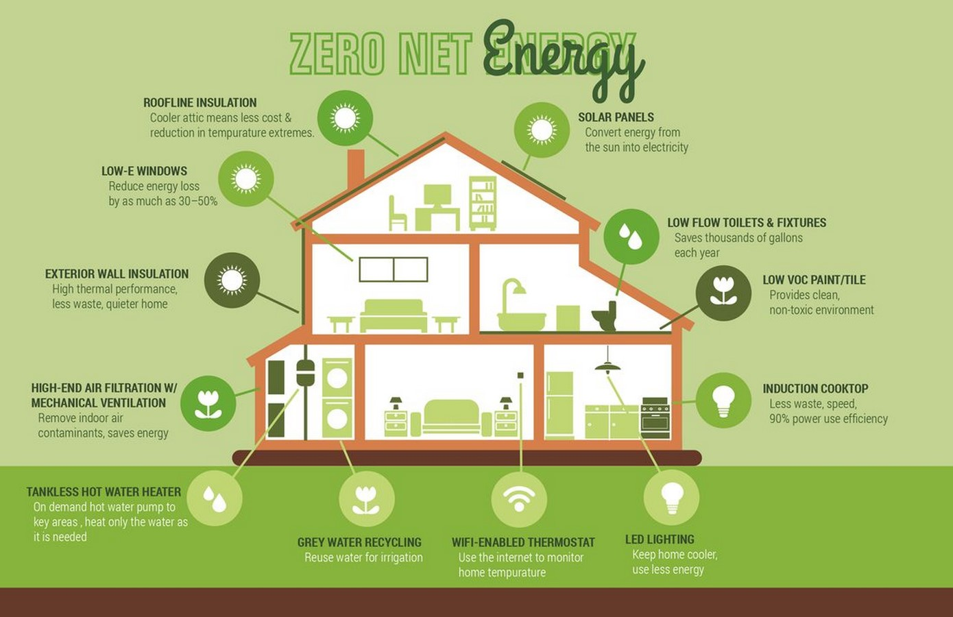 10 Facts about Green Buildings that Architects must know - Sheet2