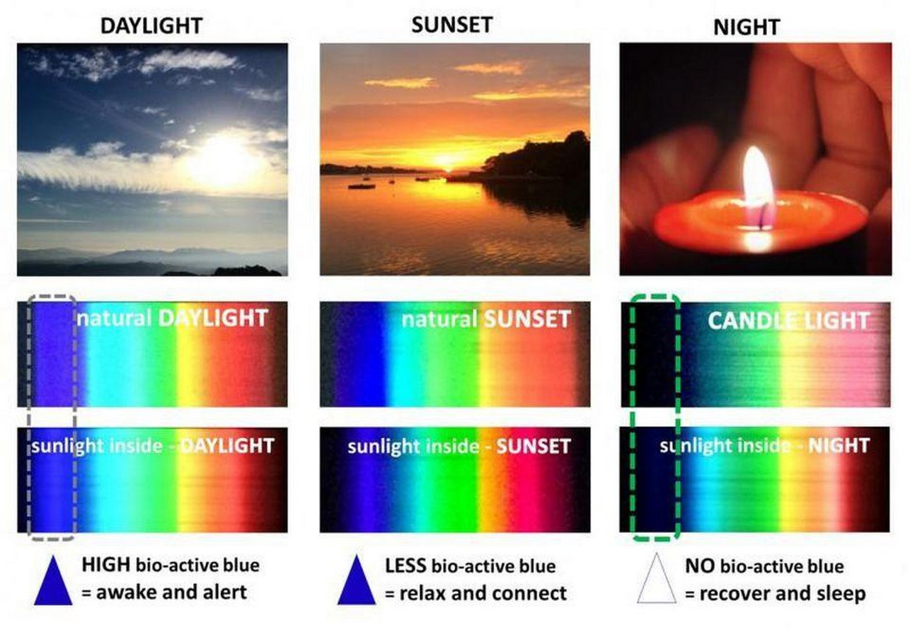 10 Benefits of natural light in architecture - Sheet7