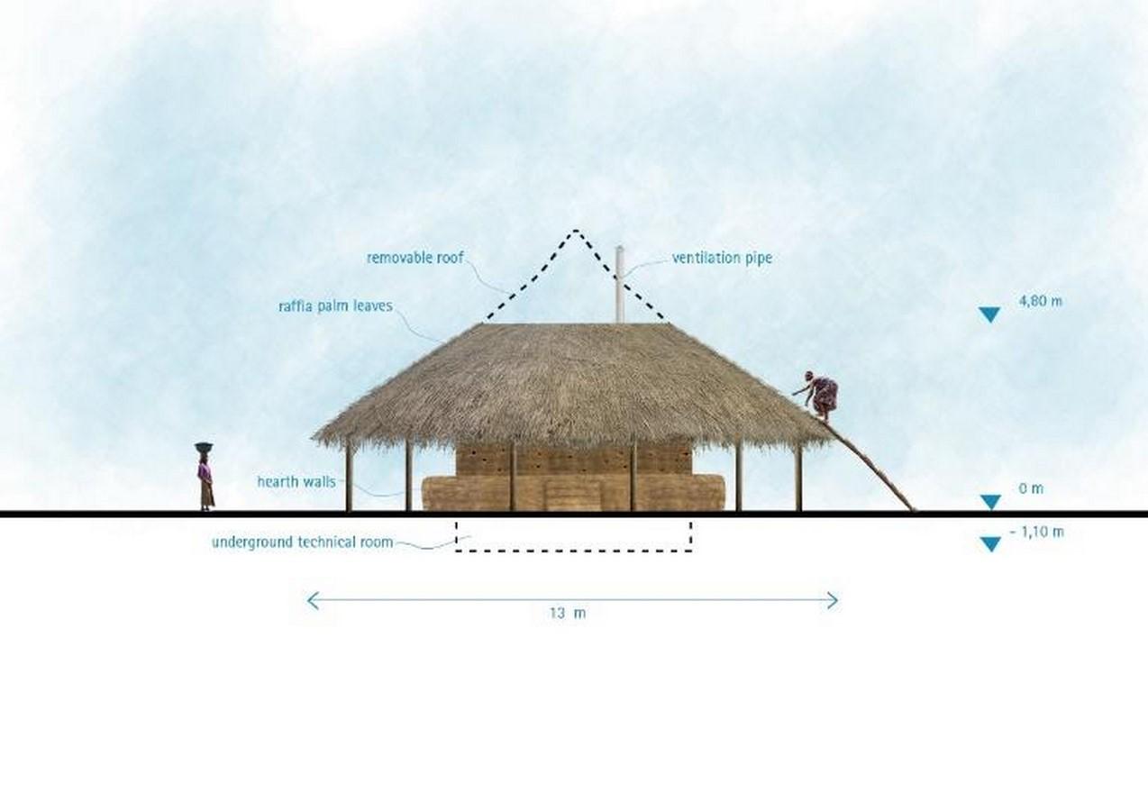 Projects by Warka water-Sheet2