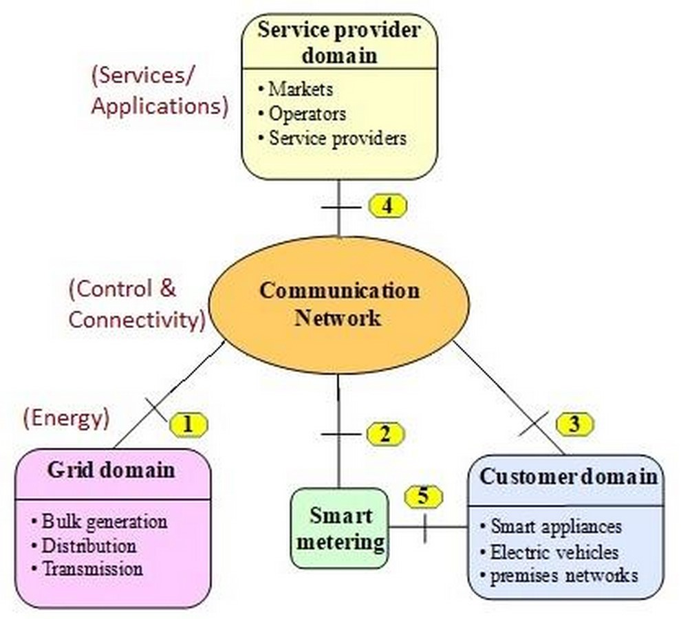 How are Smart Grids helpful in the development of Smart City - Sheet2