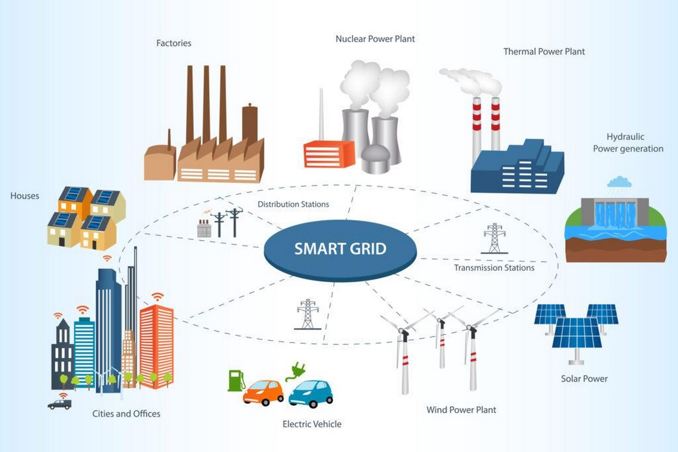 How are Smart Grids helpful in the development of Smart City - Sheet3