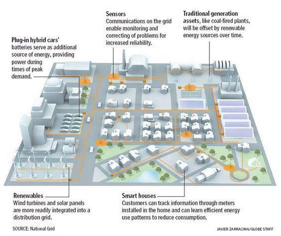 How are Smart Grids helpful in the development of Smart City - Sheet5