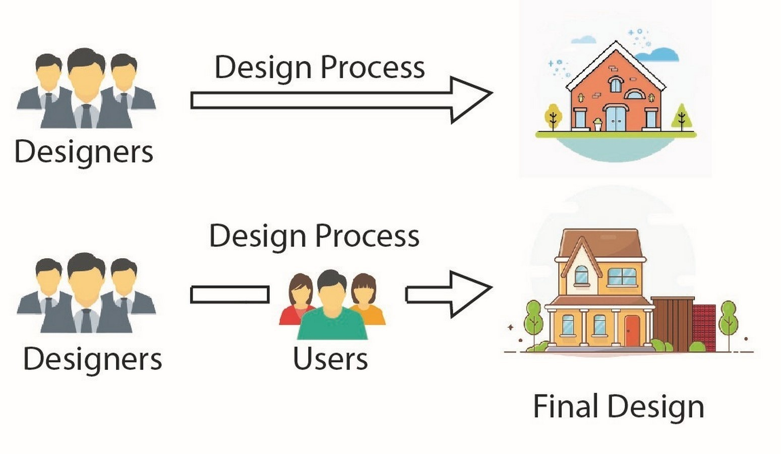 10 Tips for designing more user centric architecture- Sheet7