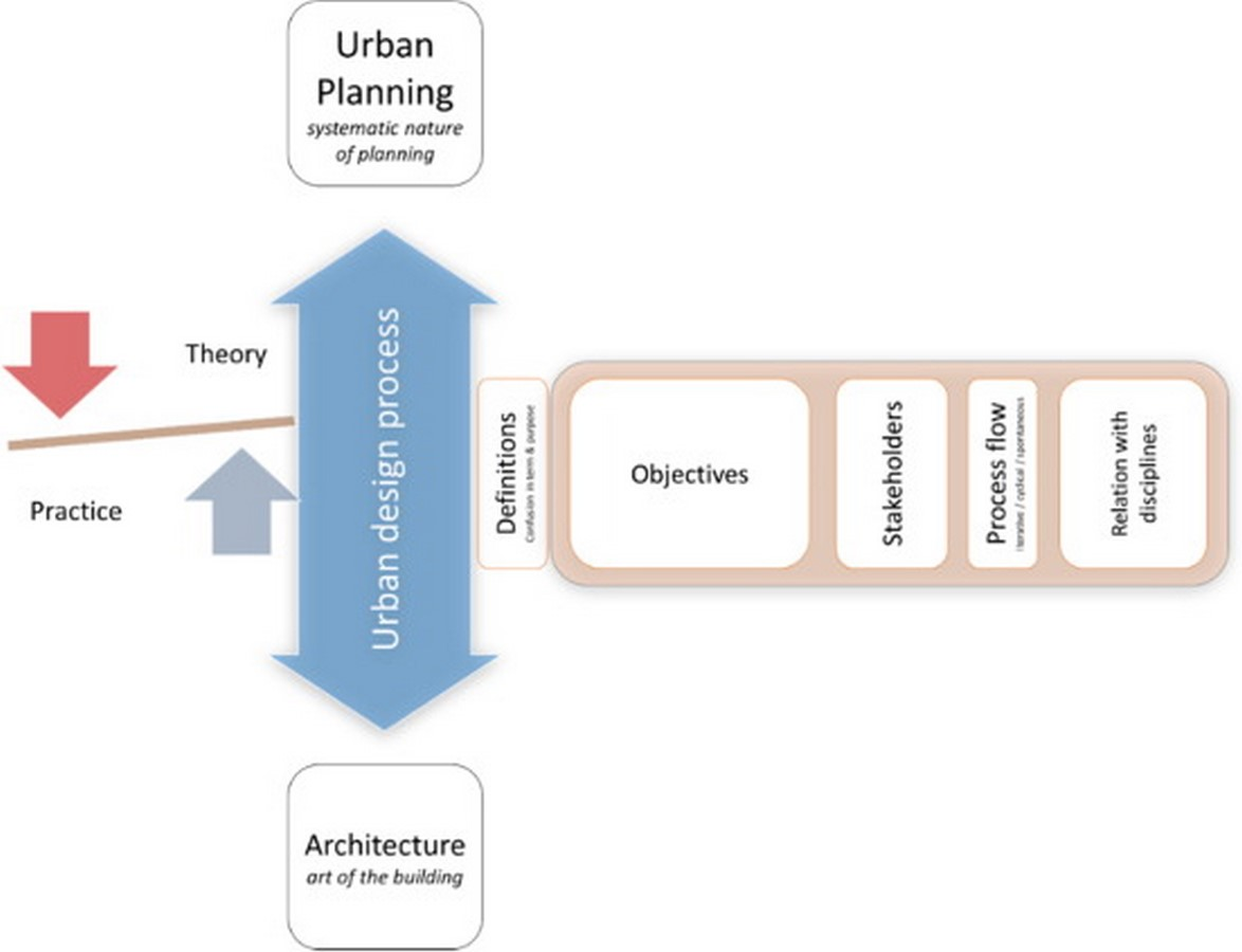 Bridging the gap between urban management and architecture