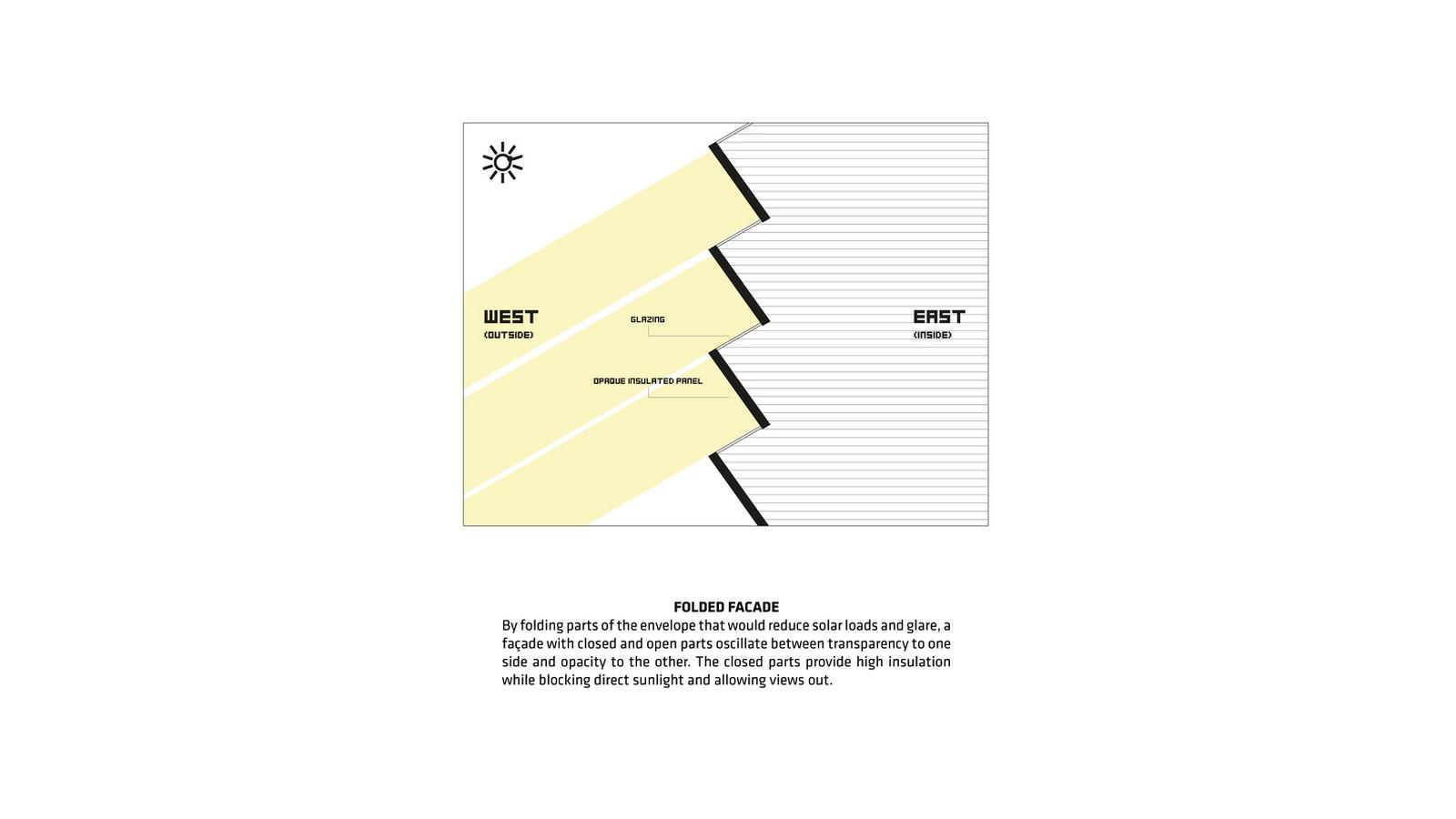 Shenzhen International Energy Mansion by BIG: The uncommon facade design - Sheet5
