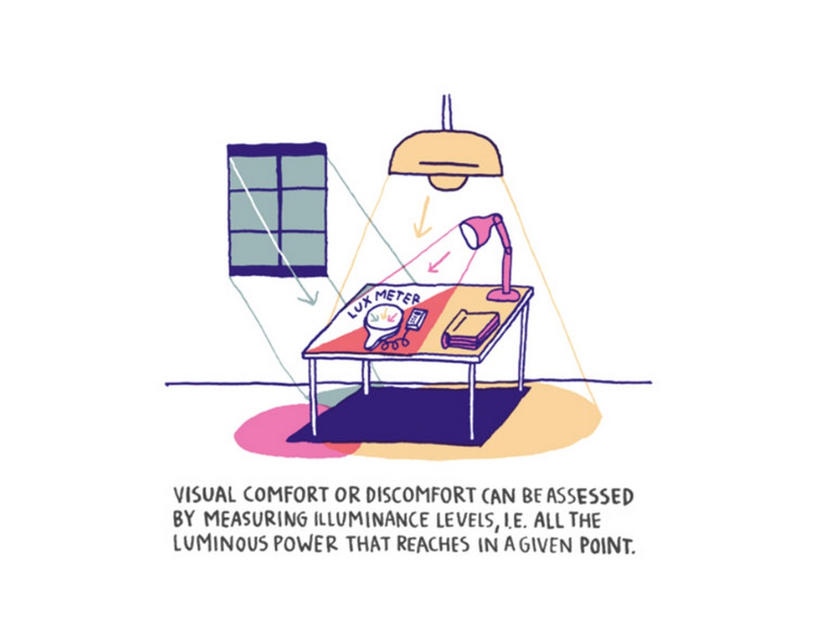 What architects must know about Comfort level - Sheet2