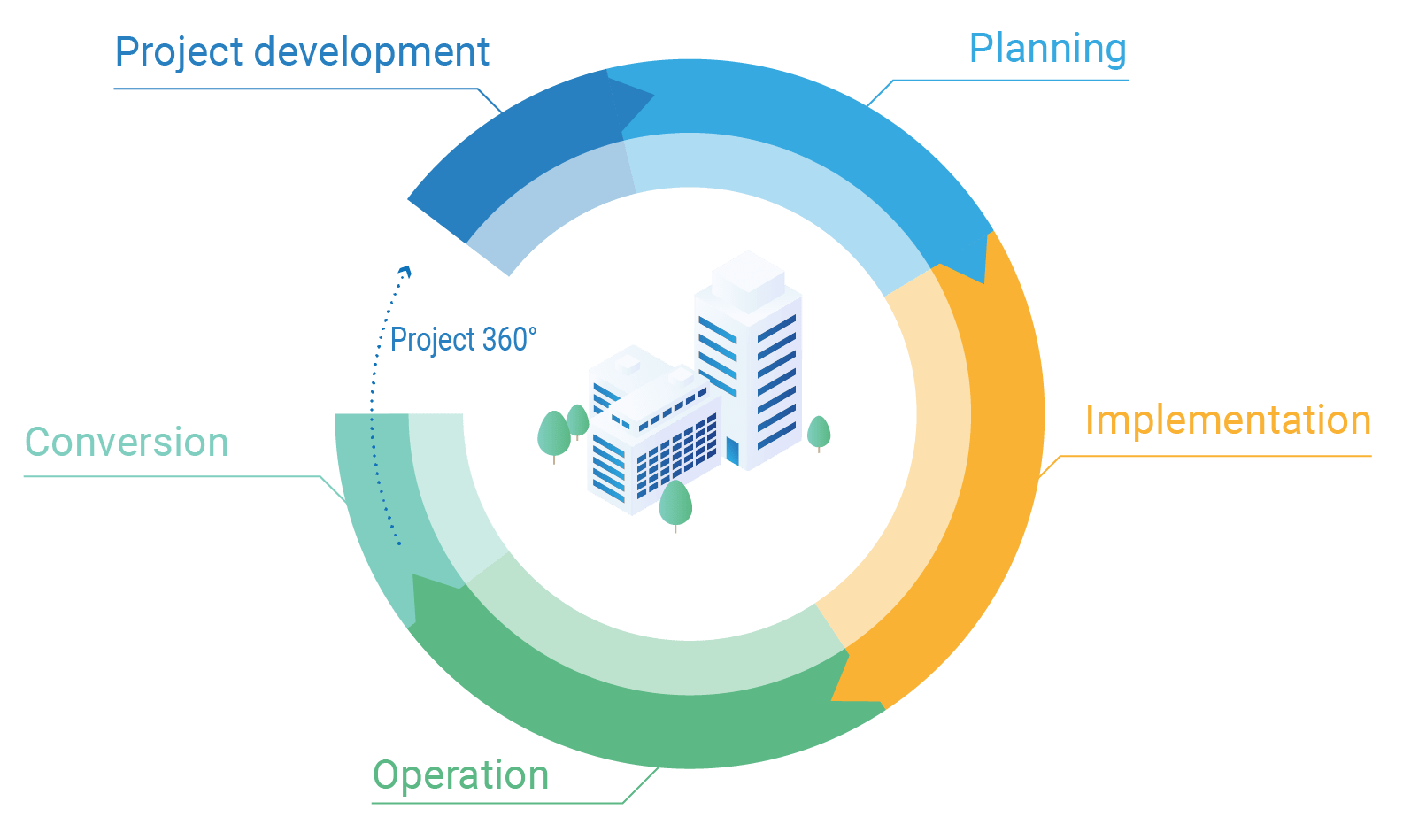 Lifecycle Cost and Maintenance
