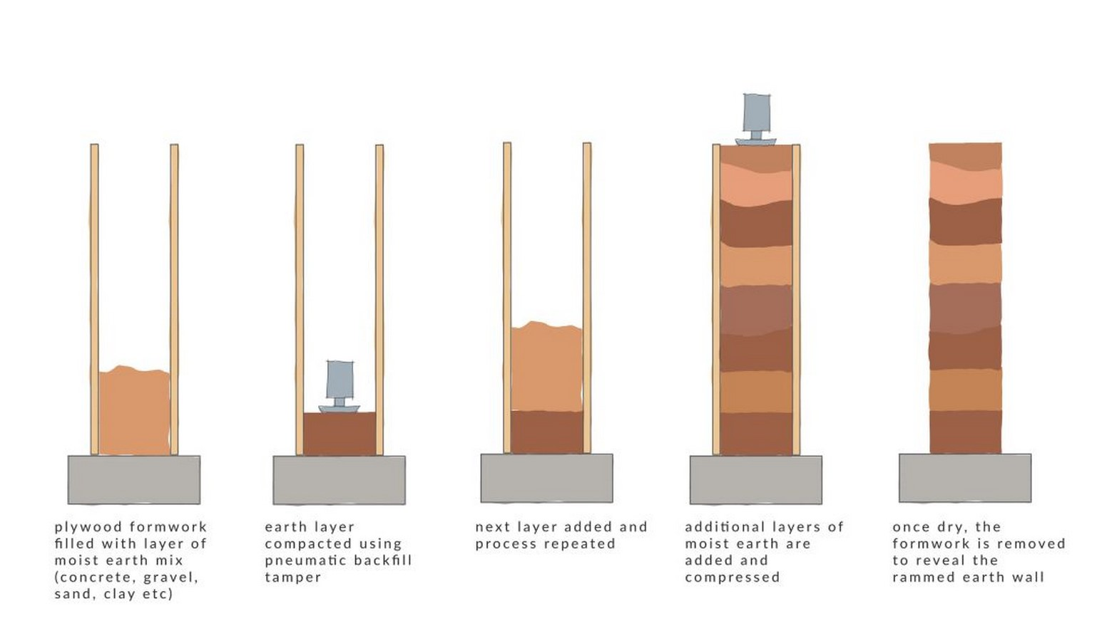 Sustainable construction techniques used in vernacular architecture - Sheet9