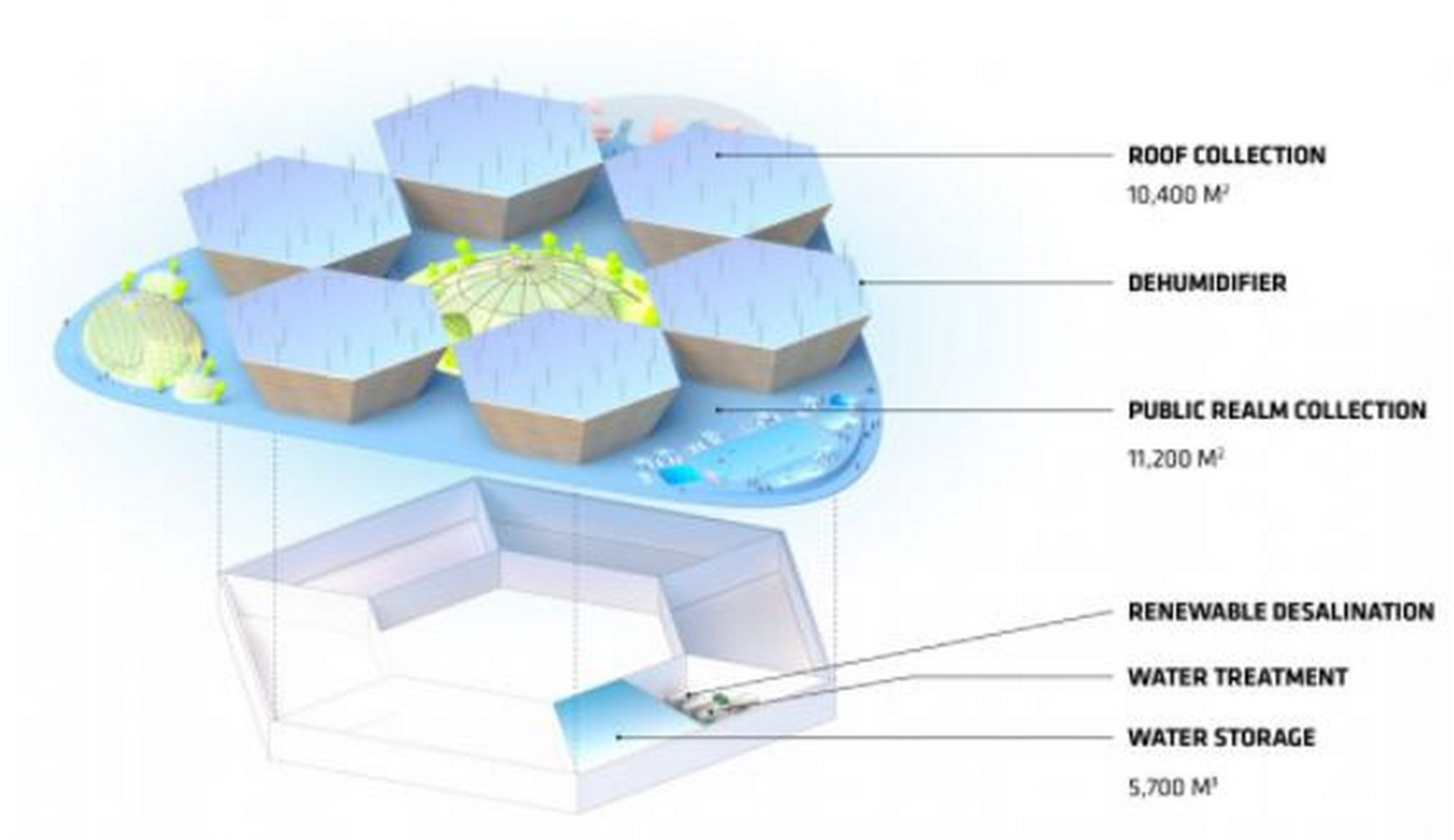 Why 'Oceanix City' by Bjarke Ingels can be considered as a milestone of futuristic architecture - Sheet11