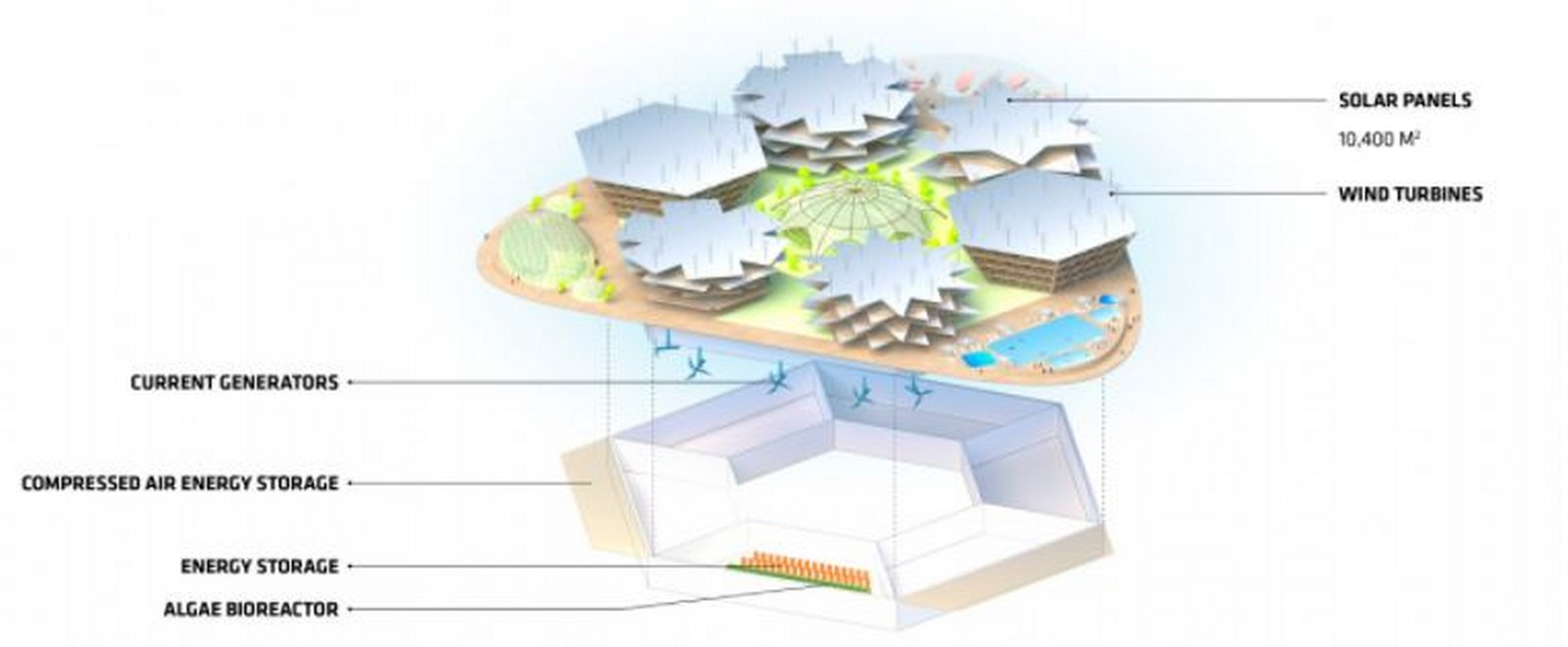 Why 'Oceanix City' by Bjarke Ingels can be considered as a milestone of futuristic architecture - Sheet13