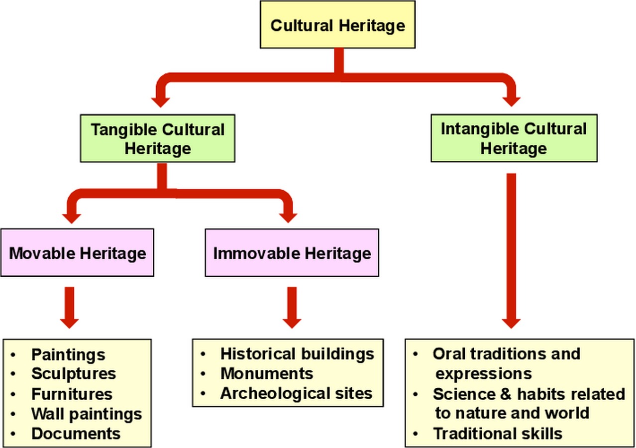 Intangible aspects of cultural heritage - Sheet2