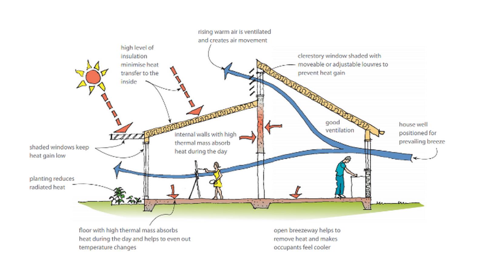 10 Tips on acheiving Net Zero energy designs - Sheet3