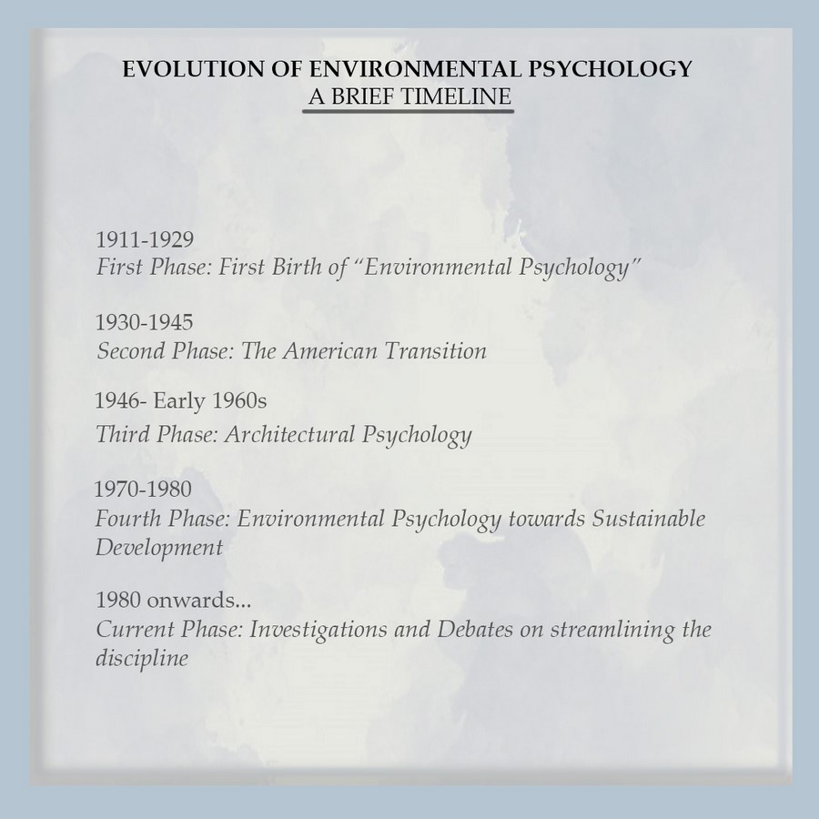 History and evolution of spacial psychology - Sheet1