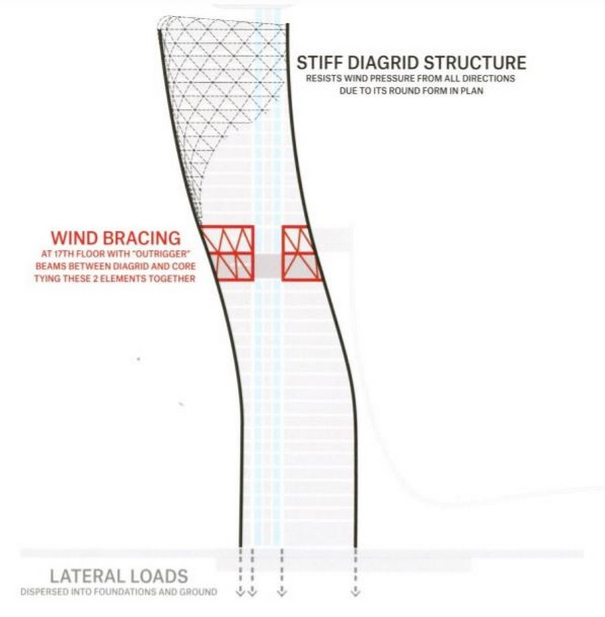 Capital Gate Tower by RMJM: A structural marvel - Sheet11