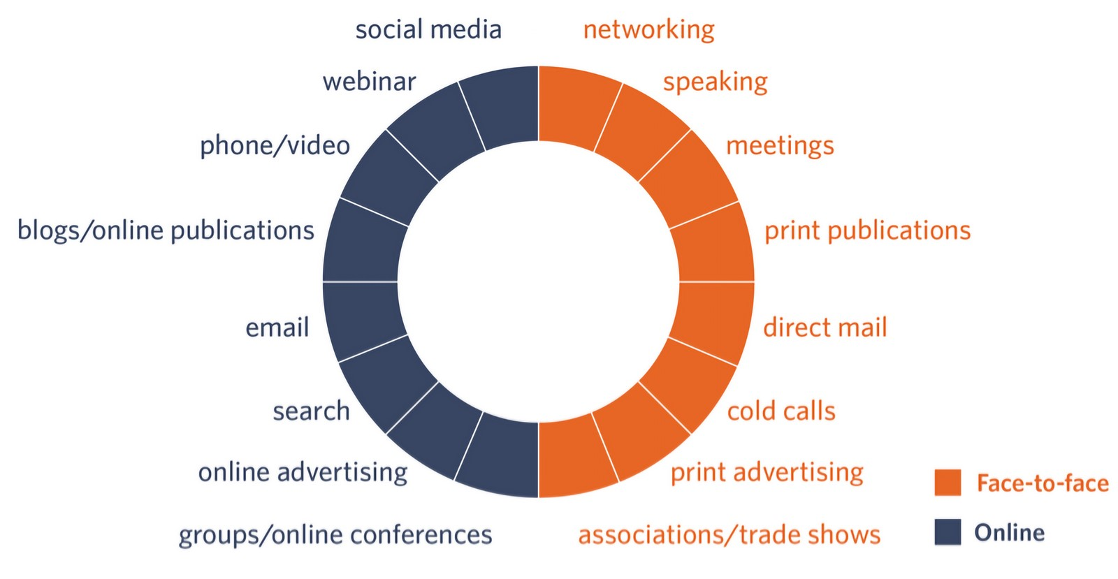 Importance of Content Marketing in Architecture firms - Sheet2