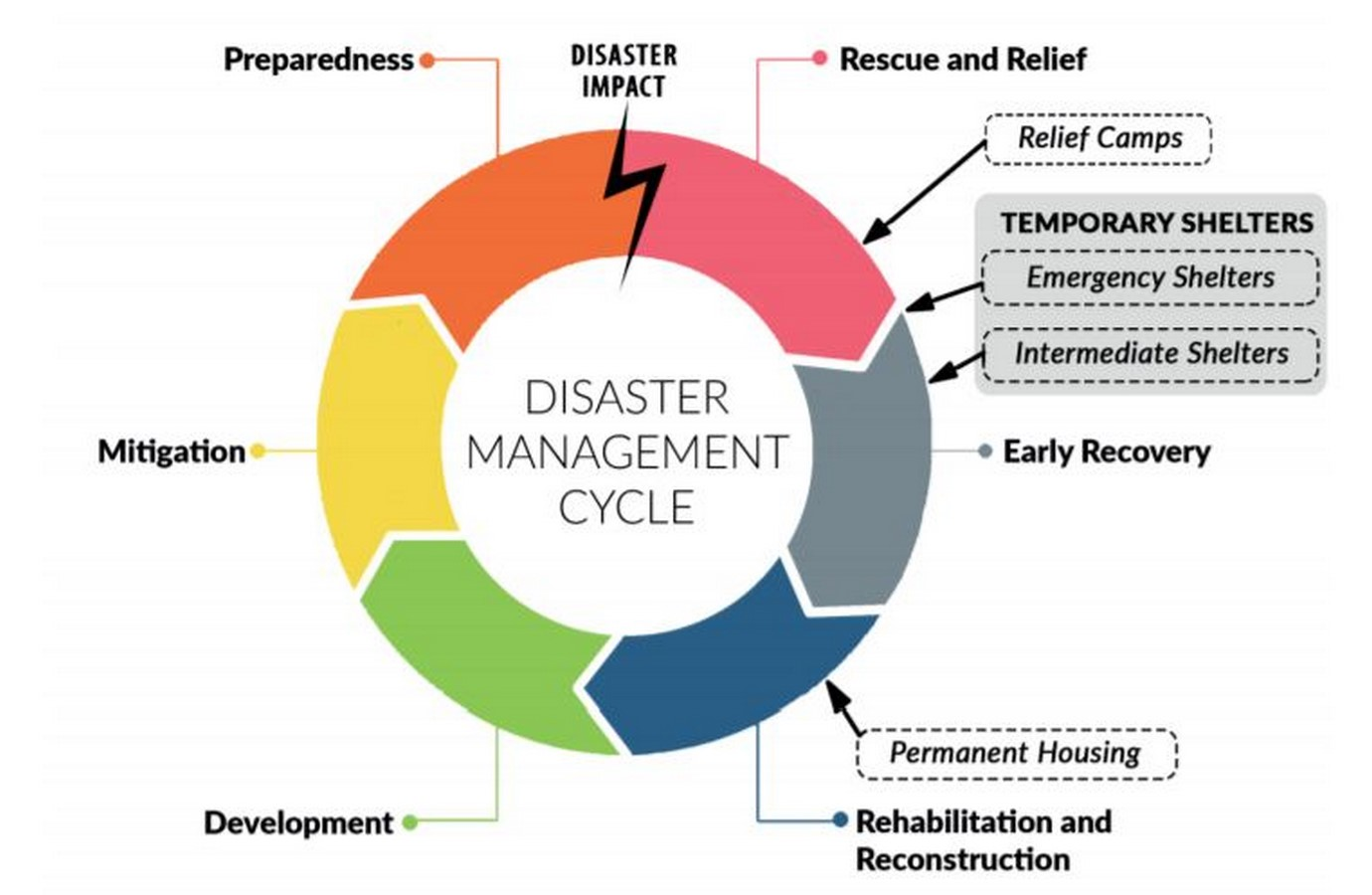 A review of Temporary architecture for disaster management in rural areas - Sheet1