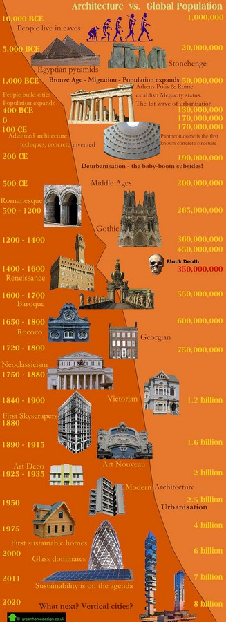 The importance of History of Architecture as a subject in Architecture college. - Sheet2