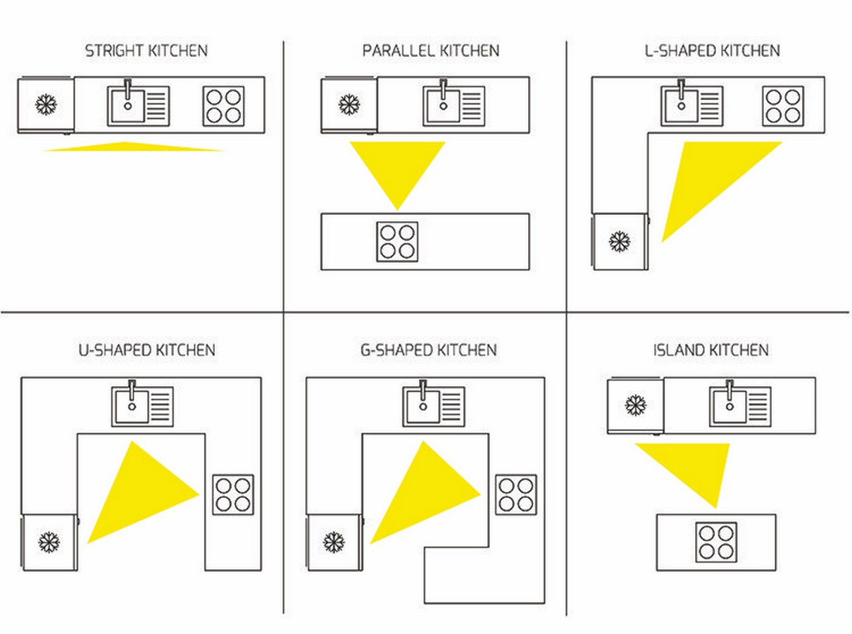 10 Kitchen details everyone must know about while redesigning - Sheet2