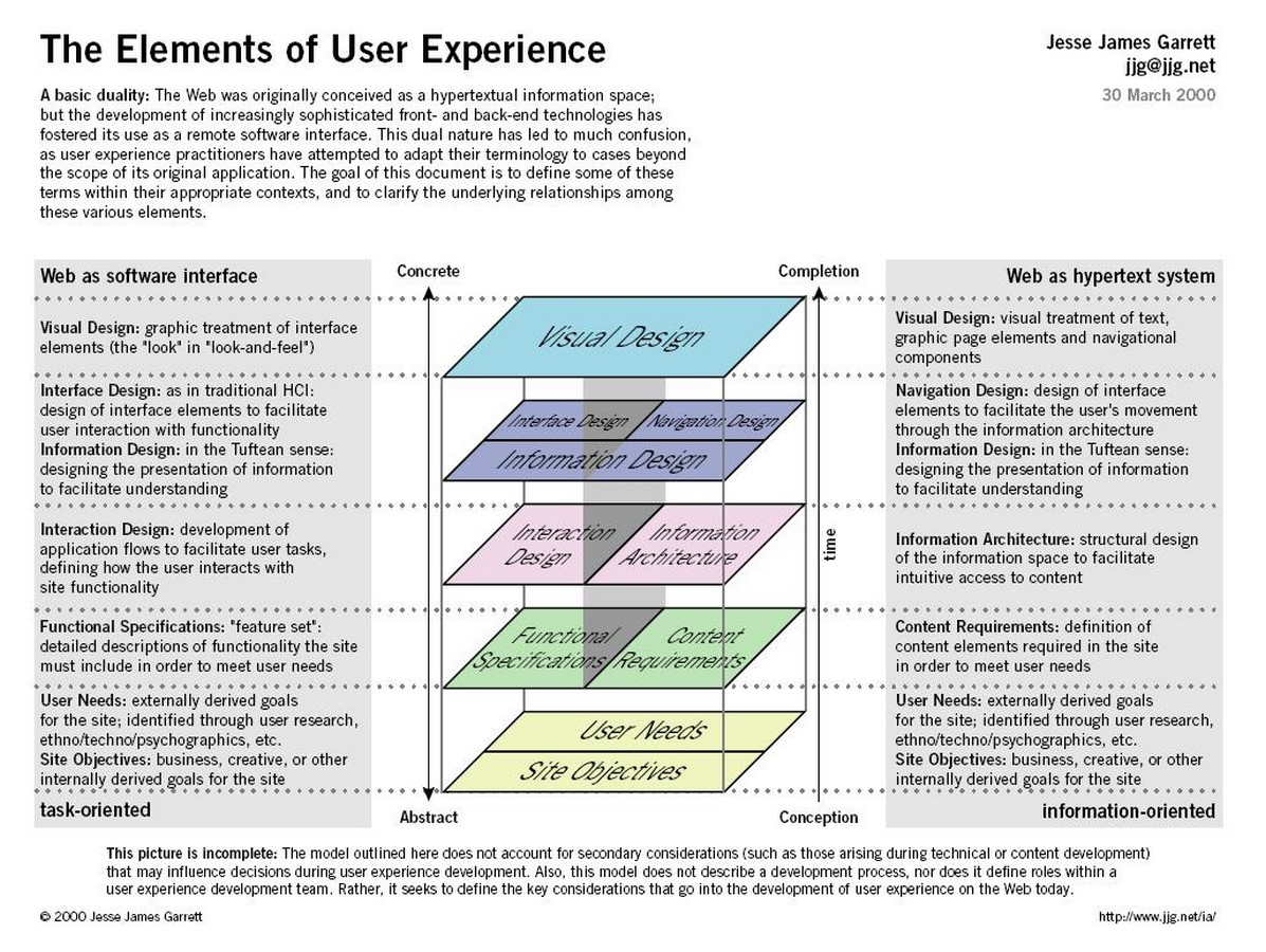 Crossing Paths: Architecture and UX Design Sheet1