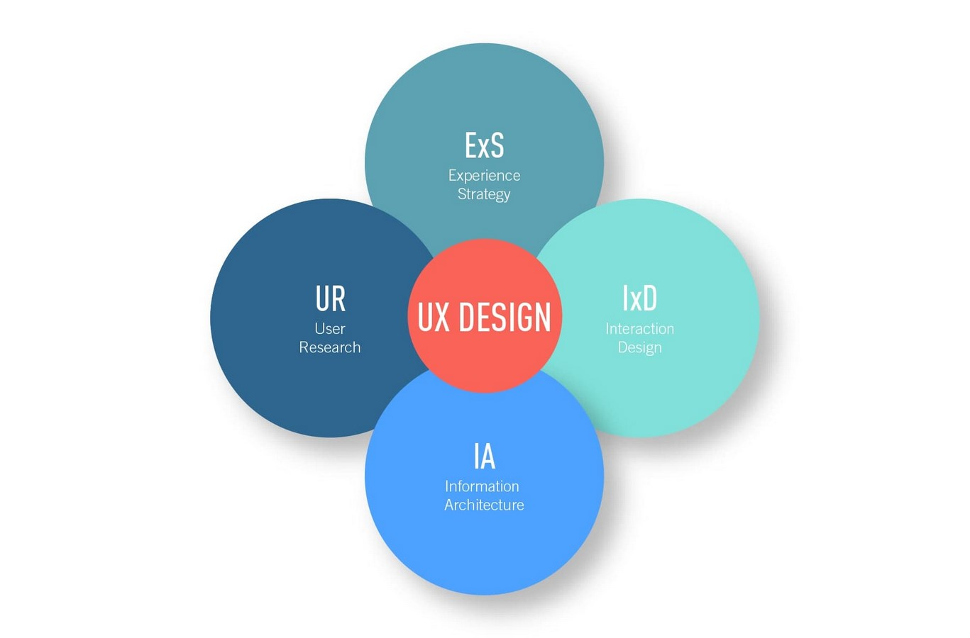 Crossing Paths: Architecture and UX Design Sheet2