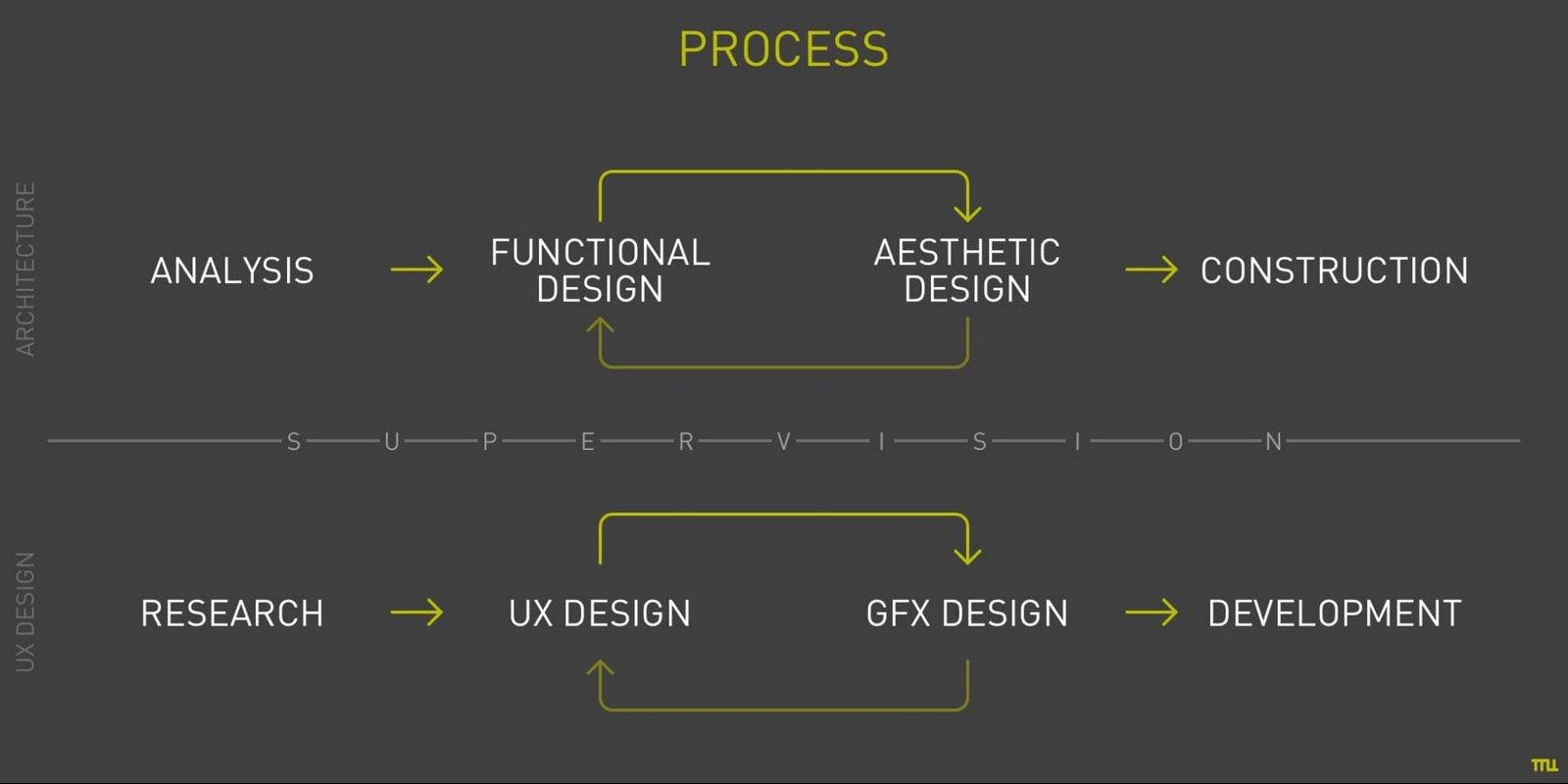 Crossing Paths: Architecture and UX Design Sheet3