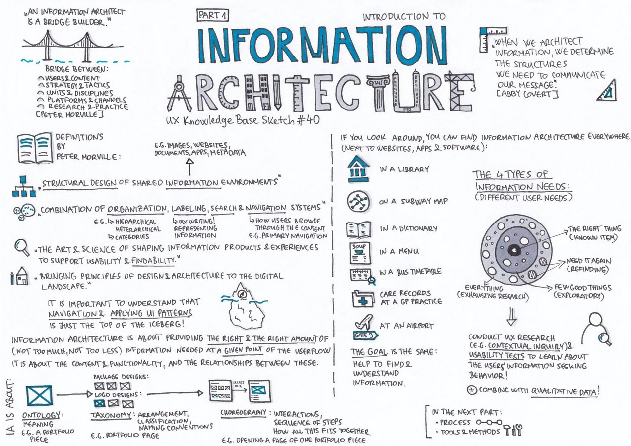 Crossing Paths: Architecture and UX Design Sheet4