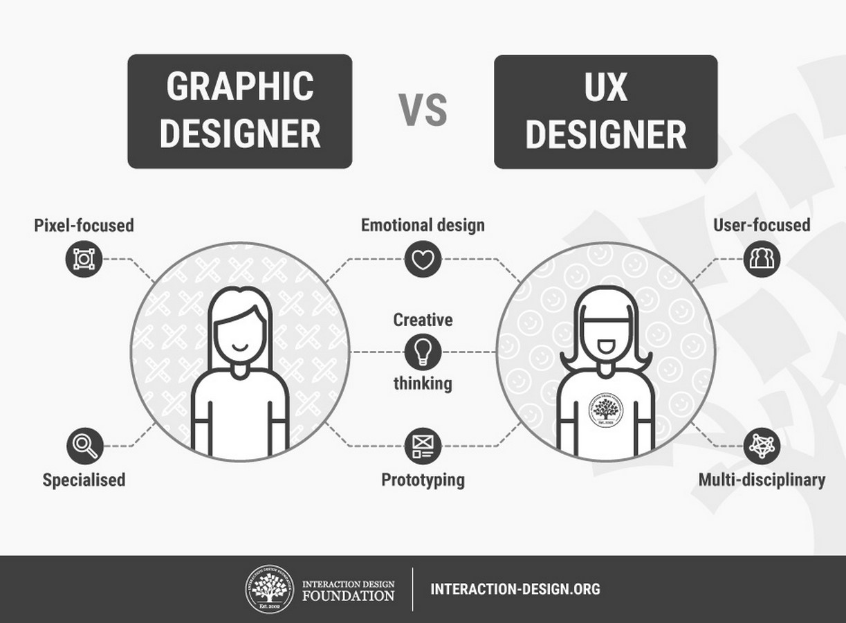 Crossing Paths: Architecture and UX Design Sheet6