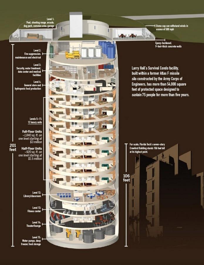 11 Luxury Doomsday bunkers around the world - Sheet2