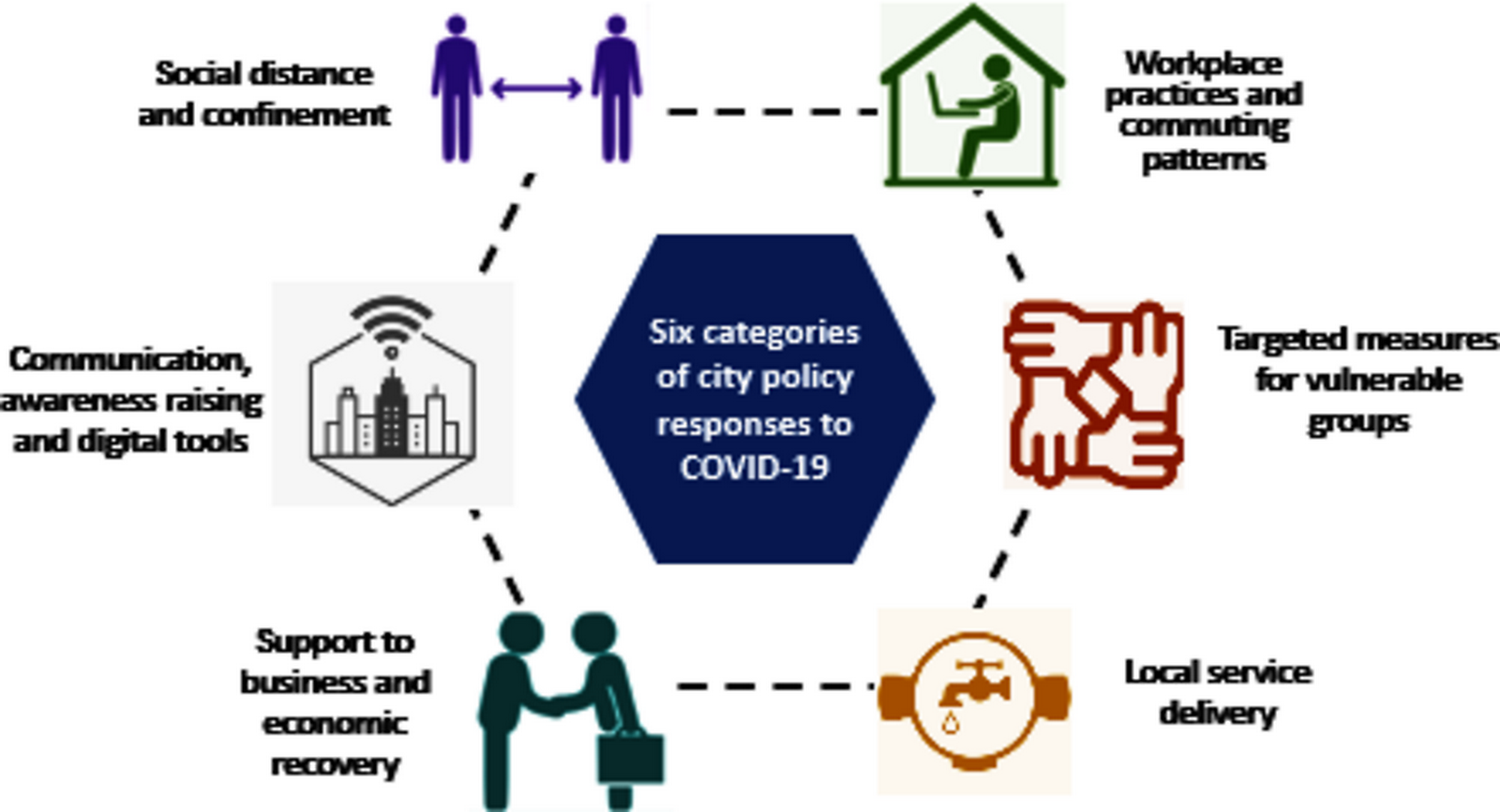 Urban policies that can help fight pandemics - Sheet2