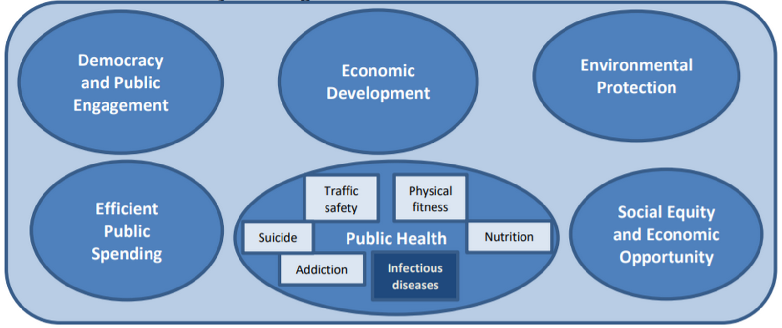 Urban policies that can help fight pandemics - Sheet7