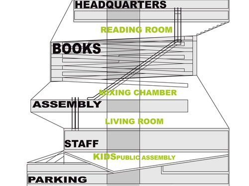 Seattle Central Library by Rem Koolhaas: Flexibility through contemporary - Sheet3
