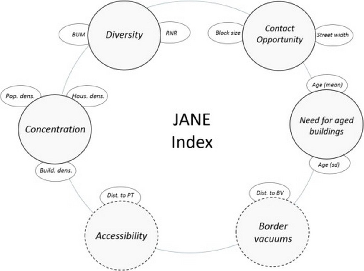 Jane Jacobs - Sheet3