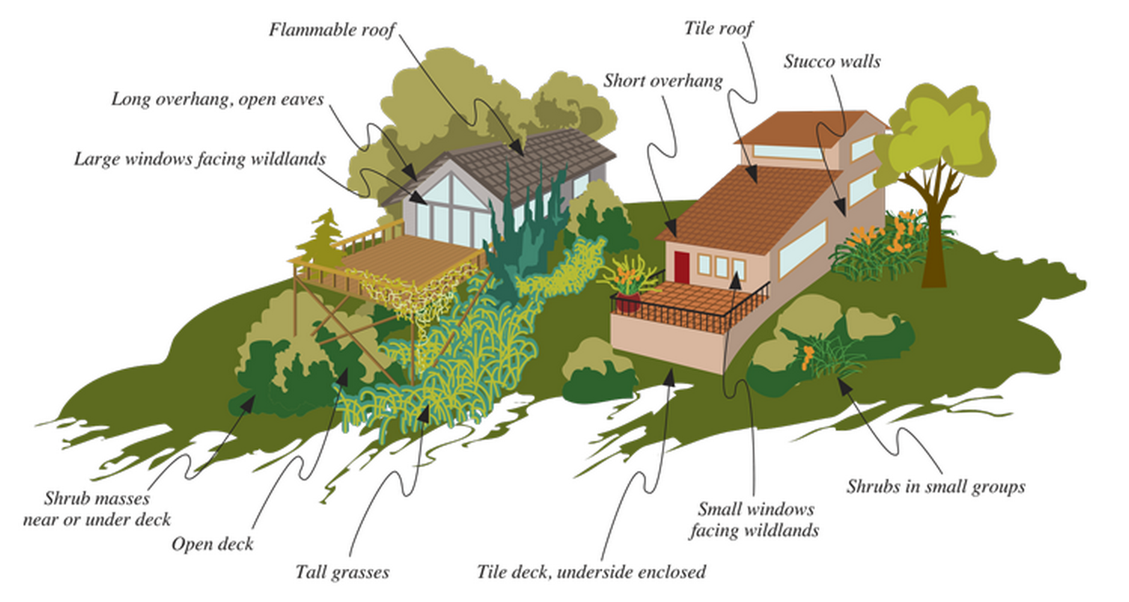 Buildings Should Be Resistant To Natural Hazard - Sheet2