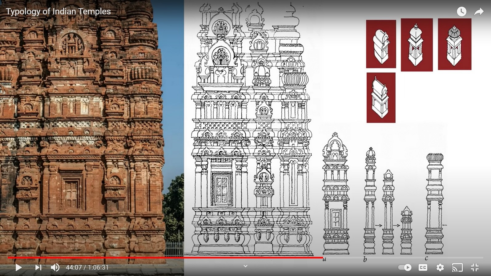 Youtube for Architects: Typology of Indian Temples by Adam Hardy Indian Temple Architecture - Sheet3