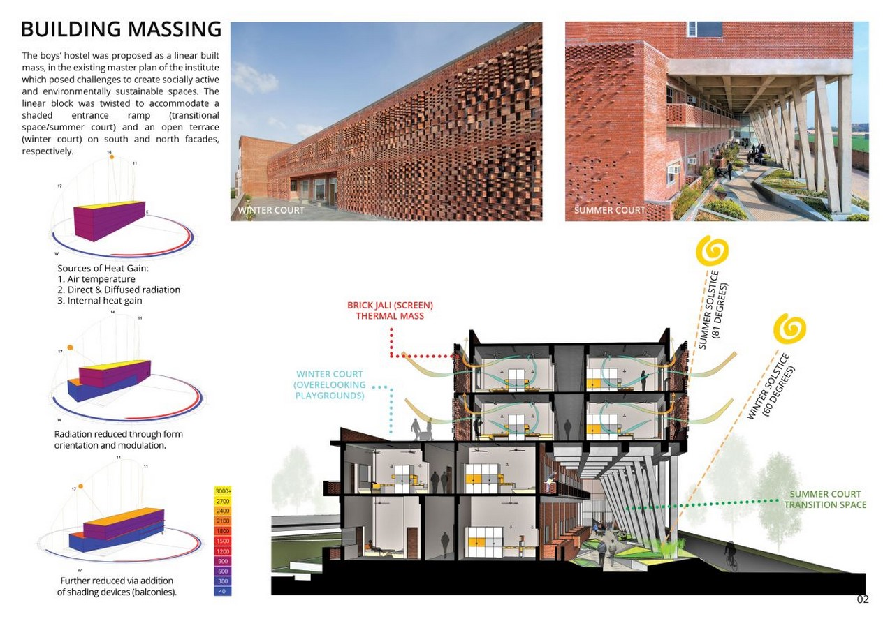 India's St. Andrews boys hostel designed with sustainability in mind by by ZED Lab - Sheet6