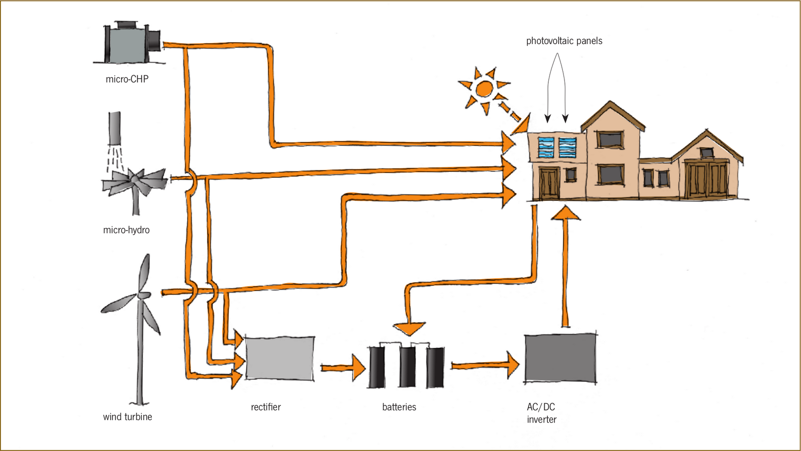 10 Things to remember while designing Energy-efficient structures - Sheet4