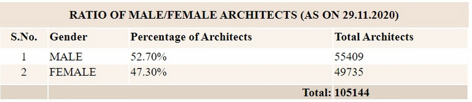 Preferential gender biased treatment in the Architecture community - Sheet2