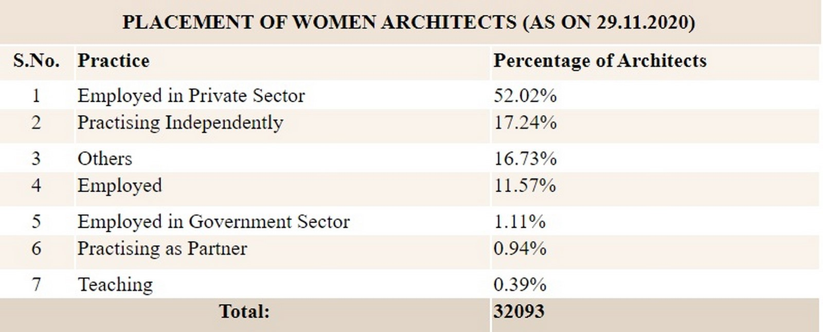 Preferential gender biased treatment in the Architecture community - Sheet4