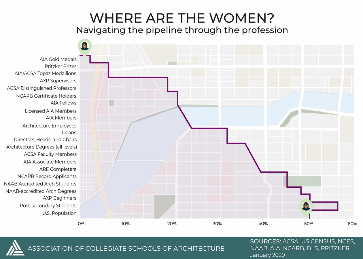 Preferential gender biased treatment in the Architecture community - Sheet5