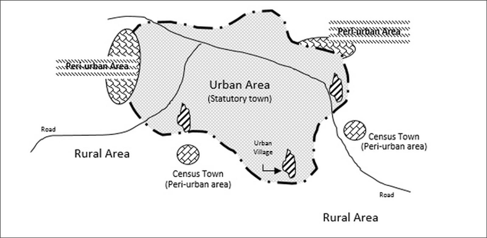 What peri-urban looks like around the world? - Sheet1