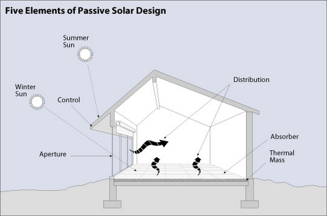 What are Passive Design Strategies? - Sheet9