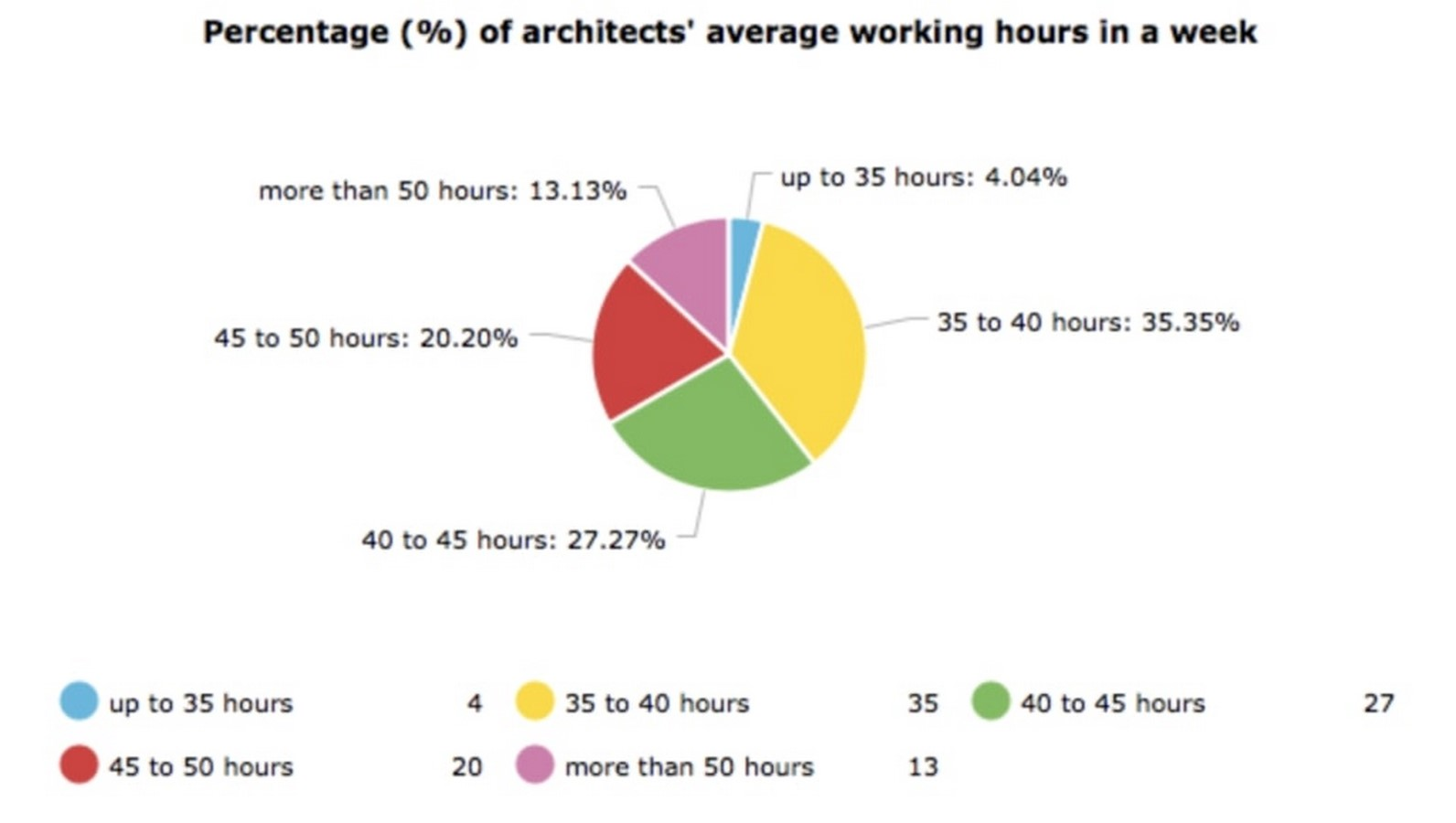 The reality of Architectural Practice in India - Sheet4