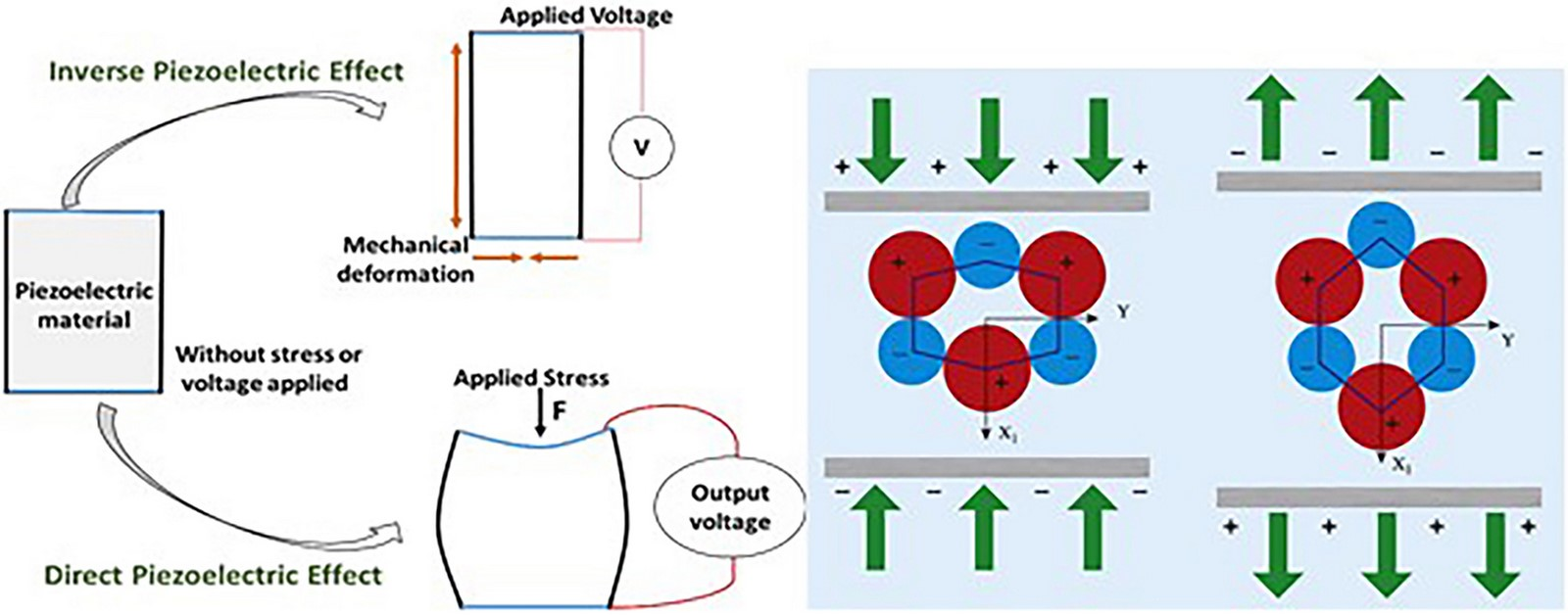 How can Piezoelectric materials be used in sustainable architecture? - Sheet1