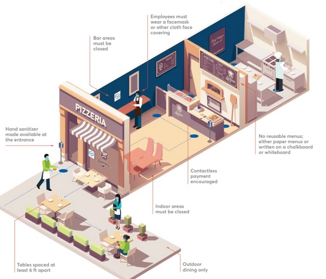 Youtube for Architects: How Covid-19 Changed Restaurant Design - Retail Architect Explains- WIRED - Sheet4