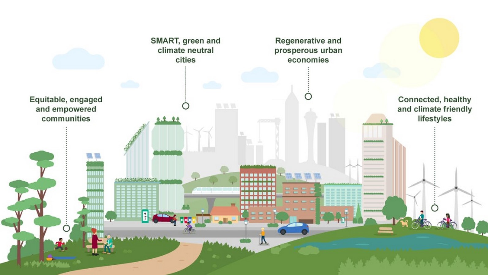 What are the Principles of Urban Sustainability - Sheet1