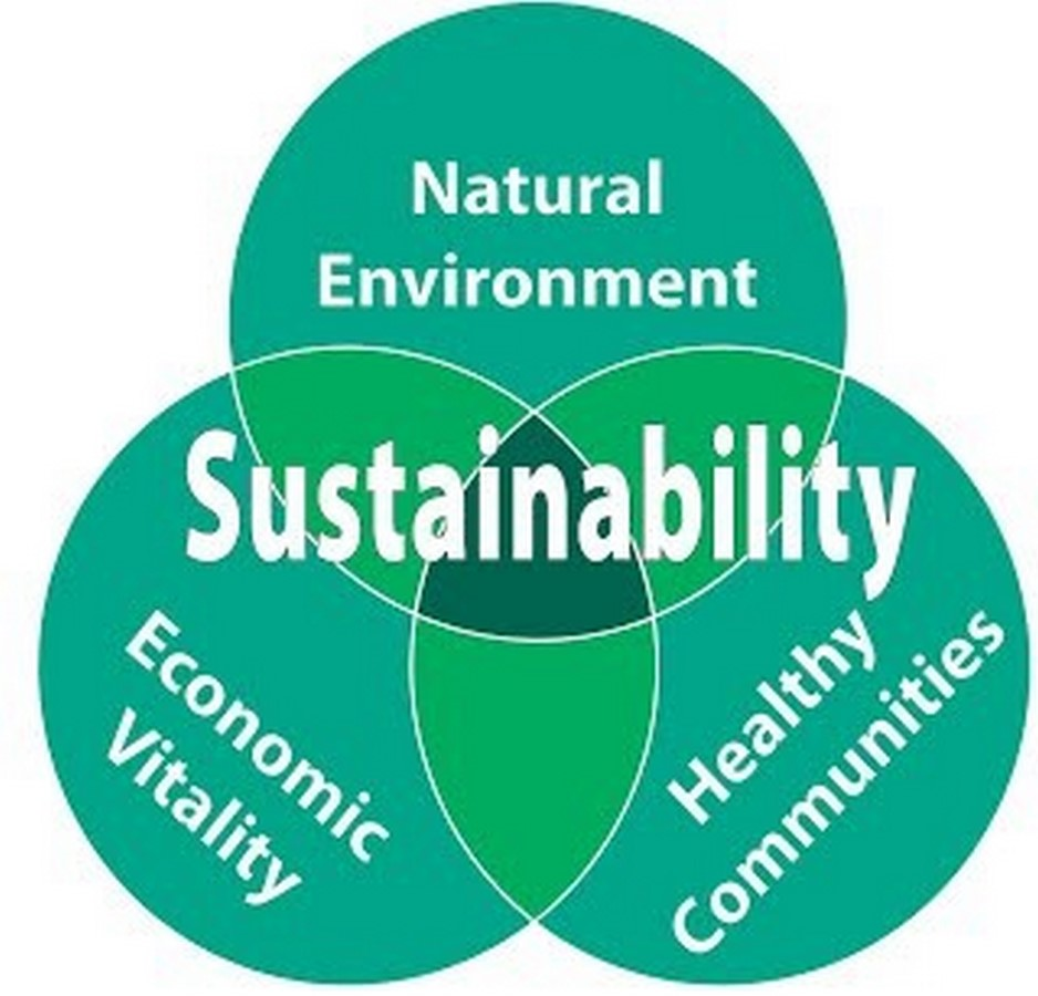 What are the Principles of Urban Sustainability - Sheet3