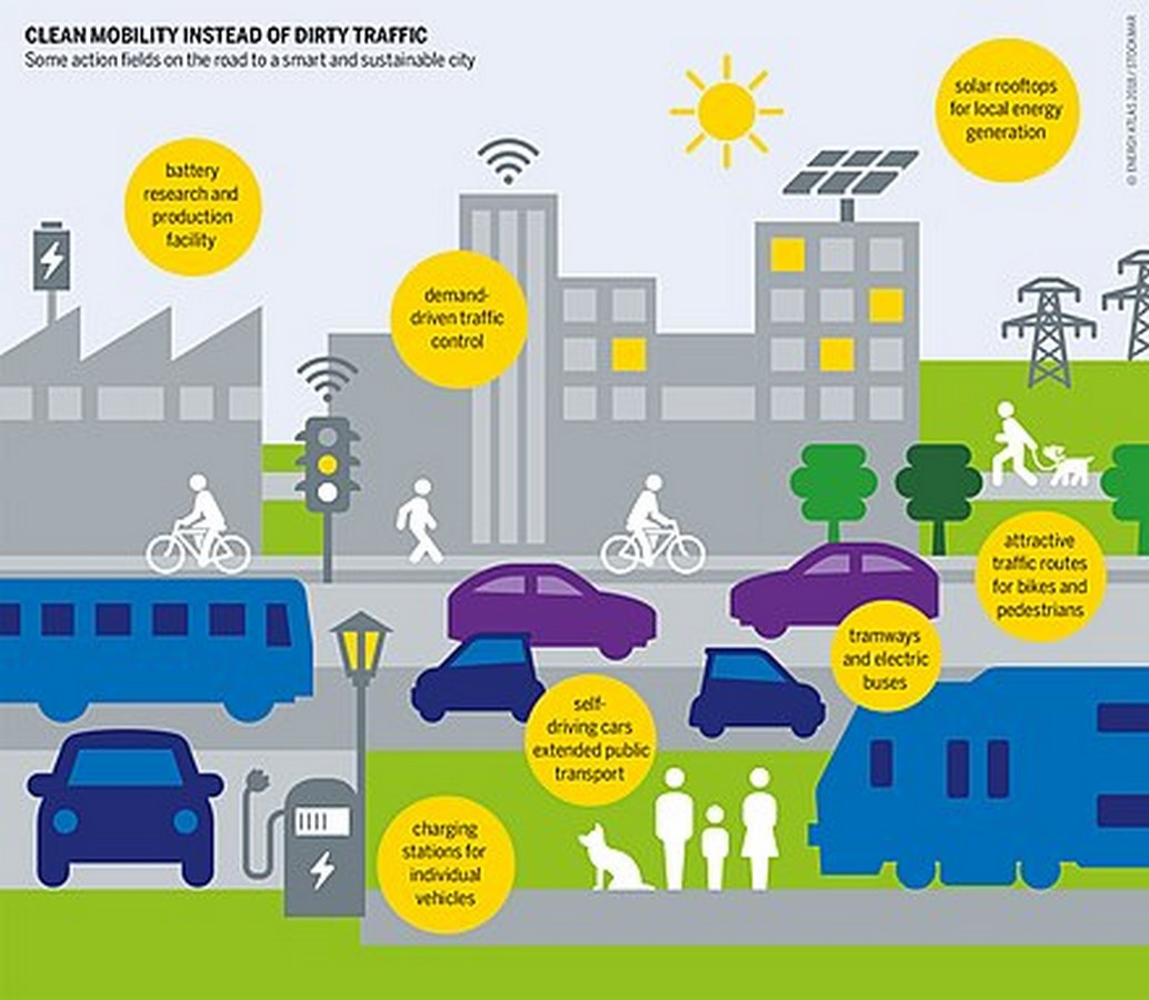Features of the Future Sustainable City - Sheet11