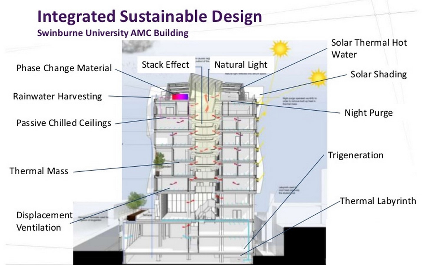 Features of the Future Sustainable City - Sheet17