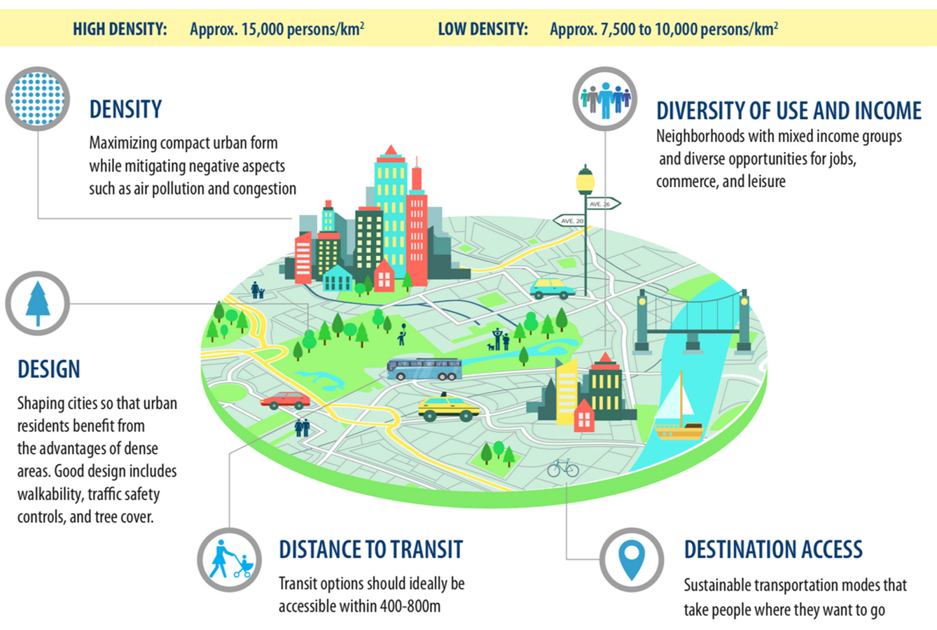 Features of the Future Sustainable City - Sheet9