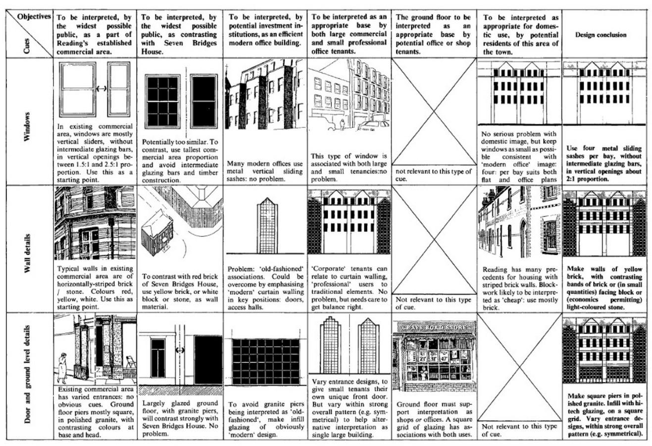 Book in Focus: Responsive Environments by Ian Bentley - Sheet9